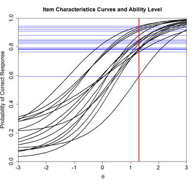 Estimating Person Characteristics from IRT Data – 3PL Model