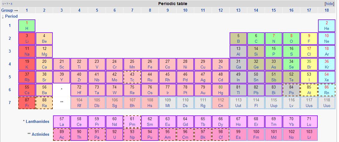 Tabla periodica clases de qumica tutorial de la tabla peridica de los elementos urtaz Gallery