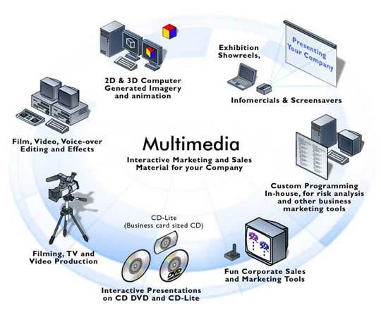 Hasil gambar untuk memahami alur produksi multimedia
