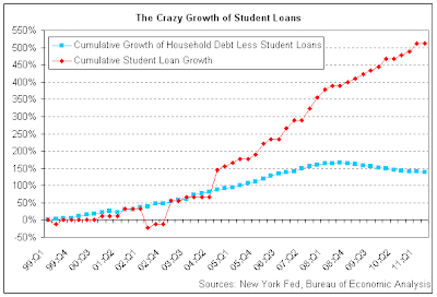 Student debt, growth