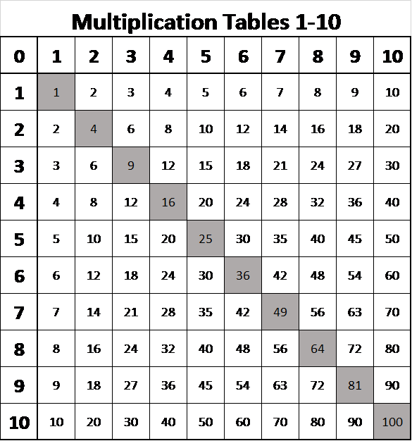 A hook in time multiplication charts for grade schoolers for Table 0 to 10
