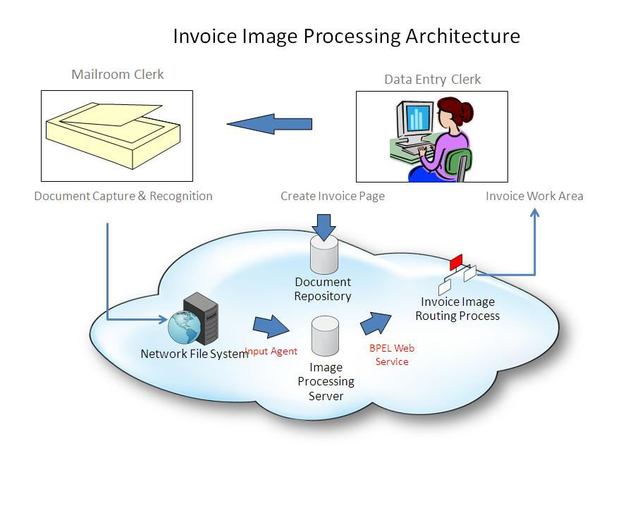 Learnings Of An Oracle Apps Consultant Invoice Image Processing - Oracle ocr invoice
