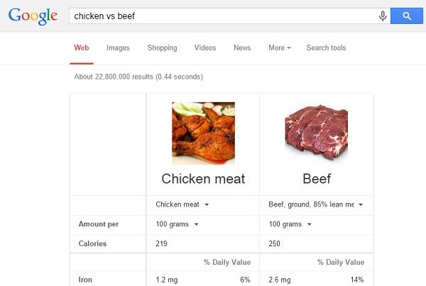 http://2.bp.blogspot.com/-ZnBGrPuk77c/VcoTdF6j0tI/AAAAAAAABcM/EvutDgiO25k/s1600/Google-food-nutrition-comparison.png