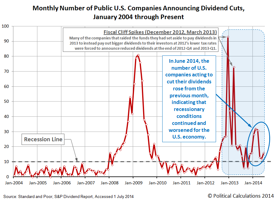 Number of Public U.S. Companies Posting Decreasing Dividends, January 2004 through June 2014