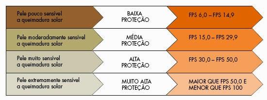 Também muitos acessórios são oferecidos no mercado para proteger a pele dos  raios solares. b6b9eec700