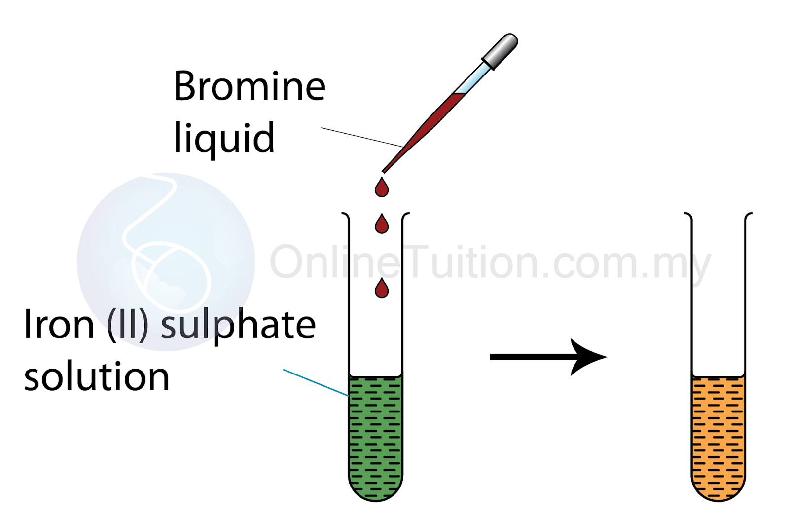 how to make iron ii from iron iii