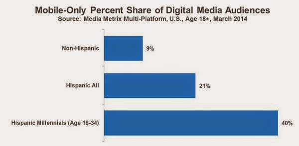 mobile internet users among hispanic users