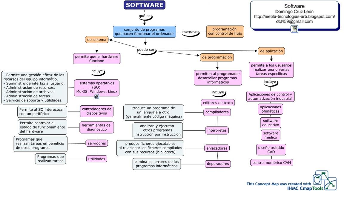 mapa%2Bmental%2Bsoftware.jpg