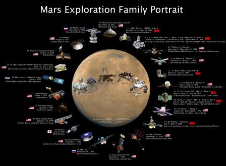 Space X : Lonjakan Terbesar Pengembaraan Angkasa Lepas