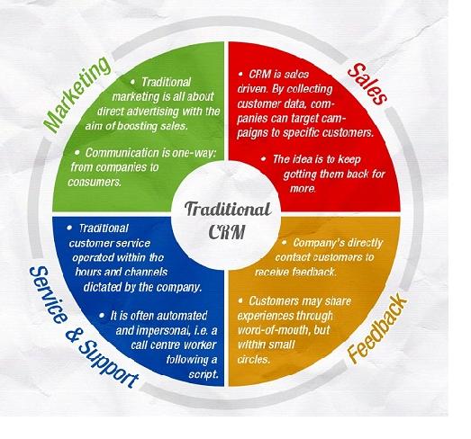integrating social media into traditional marketing