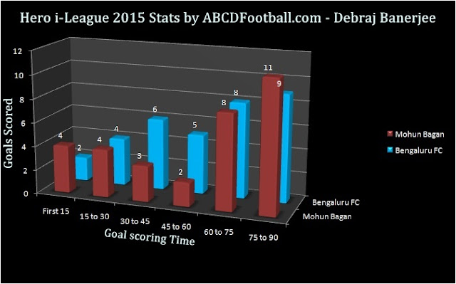 Hero i-League 2015 Statistics - Bengaluru FC vs Mohun Bagan