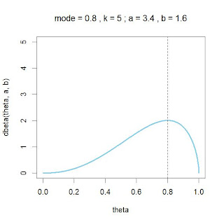 Beta distribution parameterized by mode instead of mean