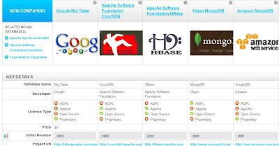 Big data platform comparison
