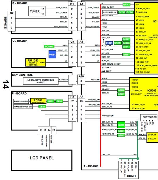 Hình 38 - Sơ đồ giao tiếp giữa các bản mạch
