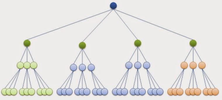 mô hình ma trận