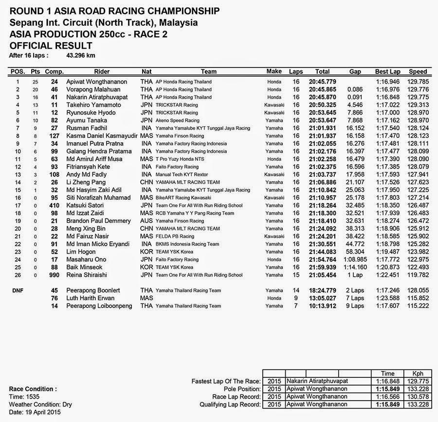 Hasil Race 2 ASIA PRODUCTIONS 250CC ARRC Sepang Malaysia 2015