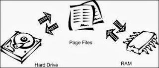 Memori virtual (Virtual memory)