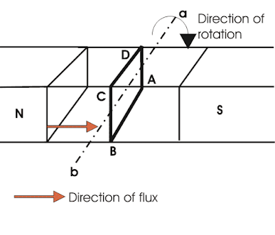 Prinsip Kerja Generator DC (A-1)