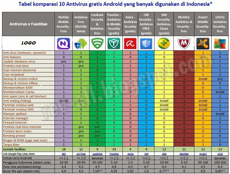Tabel Perbandingan 10 antivirus gratis yang banyak digunakan di Indonesia [Februari 2014]  oleh rev-all.blogspot.com