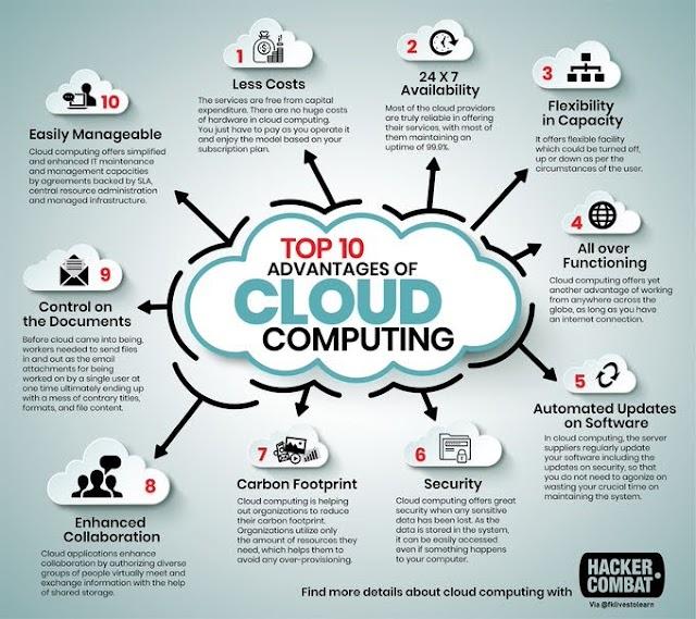Top 10 advantages of cloud computing