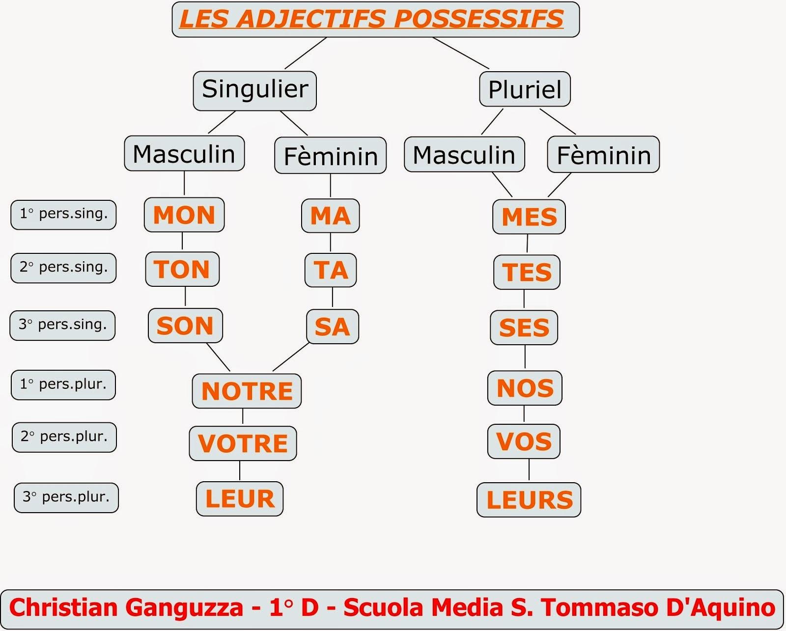 frasi con pronomi dimostrativi in francese