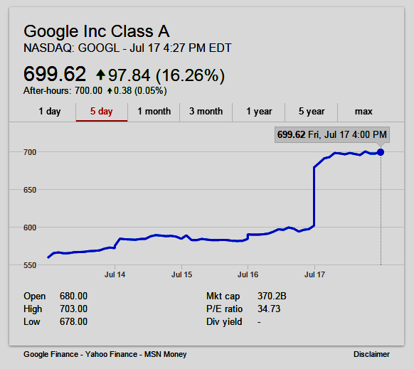 5 day chart of Google Class A stock