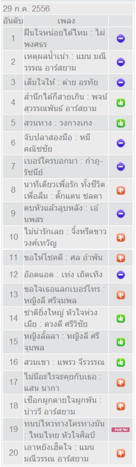 Download FM. 95 ลูกทุ่งมหานคร ประจำวันจันทร์ที่ 29 กรกฎาคม 2556 ThaiCyberUpload 4shared By Pleng-mun.com