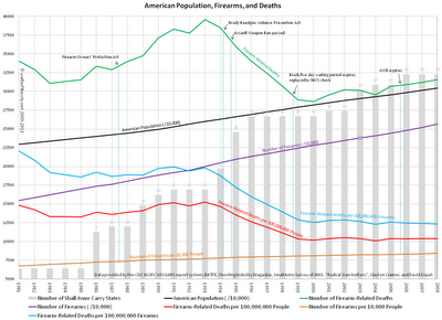 American Population, Firearms, and Deaths