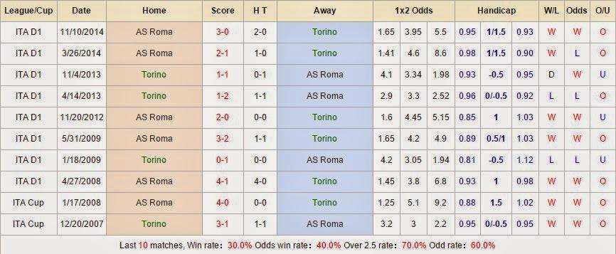 Soi kèo chắc thắng Torino vs AS Roma