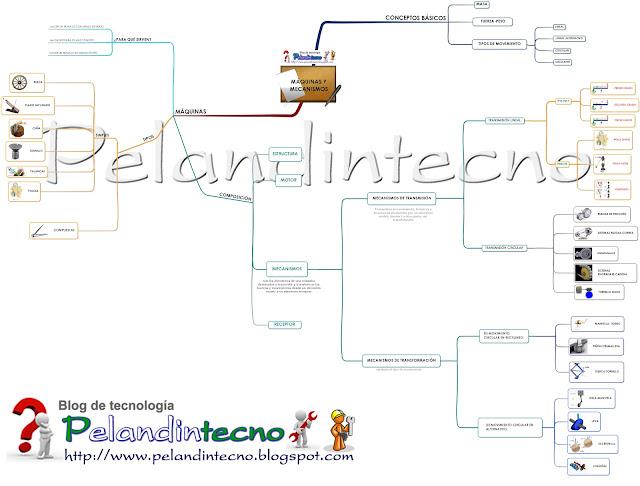 Mapa conceptual Máquinas y mecanismos