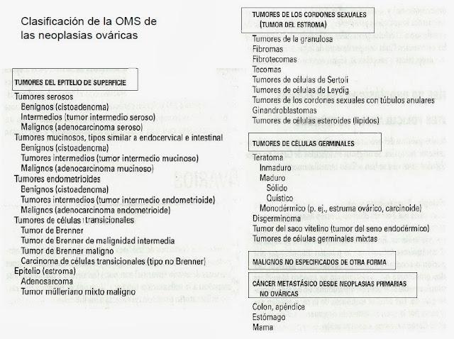 Patologia benigna de ovario pdf
