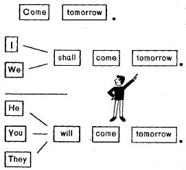 Образование простого будущего времени Future Indefinite в английском языке. Вспомогательные глаголы shall или will, применение. On Sunday - Текст про завтрашний выходной день на английском.