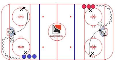 Loz Hockey.  Ressource gratuite regroupant trucs, conseils, vidéos et exercices pour joueurs et entraîneurs