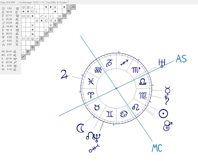 Astrologia oraria for Buone domande per chiedere a un costruttore di casa