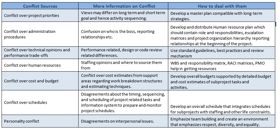 conflict management military has no single approach confli 1 a logic-based approach to conflict resolution robert kowalski imperial college london april 2003 revised may 2003 abstract many real world conflicts can be understood in terms of logical inconsistencies between.