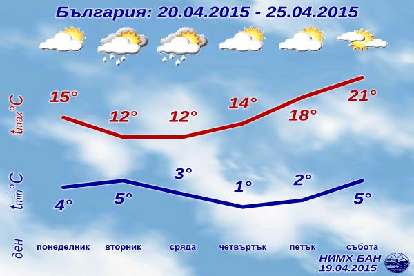 Седмична Прогноза за времето за 20-25 Април 2015