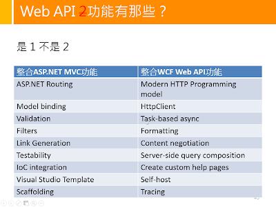 ASP.NET Web API所有功能