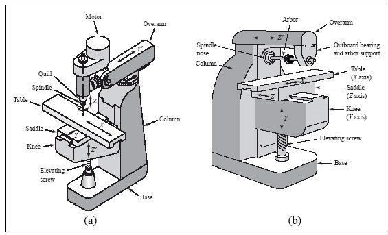 bentuk mesin gambar 2 1 yang digunakan untuk memegang benda kerja