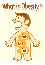 What is Obesity? Cartoon of person with fat cells all over his body