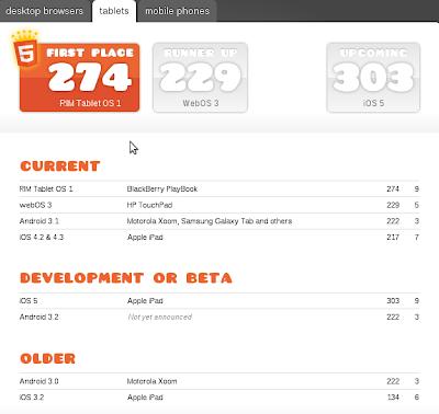 Imagen del Test HTML5 para mejor navegador tablet