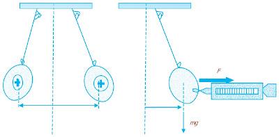 percobaan Hukum Coulomb