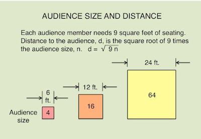 Joyful public speaking from fear to joy is a small How to calculate room size in square feet