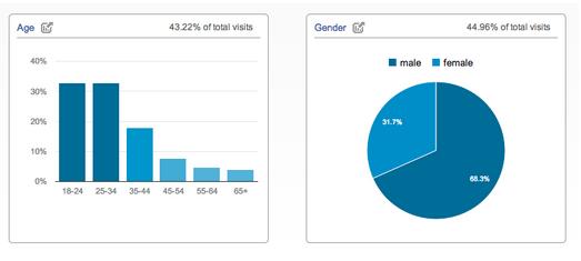 imagen-informes-edad-y-genero-analytics