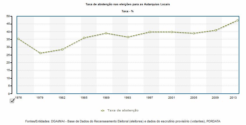taxa de abstenção eleições autarquicas portugal
