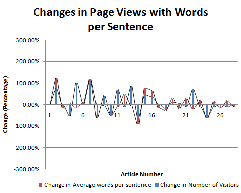 Changes in pageviews with words per sentence