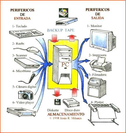 Cuales Son Los Dispositivos O Perifericos De Entrada De Una Computadora