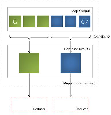 MapReduce Combine()