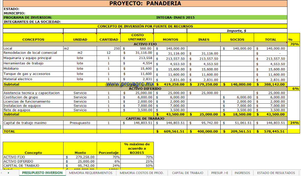 Corrida Financiera: Panadería INTEGRA-INAES 2015 | ProyAgro ...
