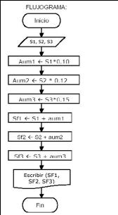 Deberes tercero ciencias dichos diagramas se construyen utilizando ciertos smbolos de uso especial como son rectngulos diamantes valos y pequeos crculos estos smbolos ccuart Image collections
