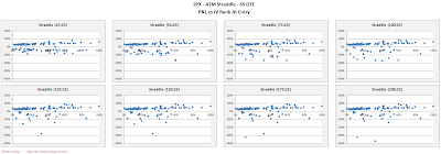 SPX Short Options Straddle Scatter Plot IV Rank versus P&L - 45 DTE - Risk:Reward 25% Exits